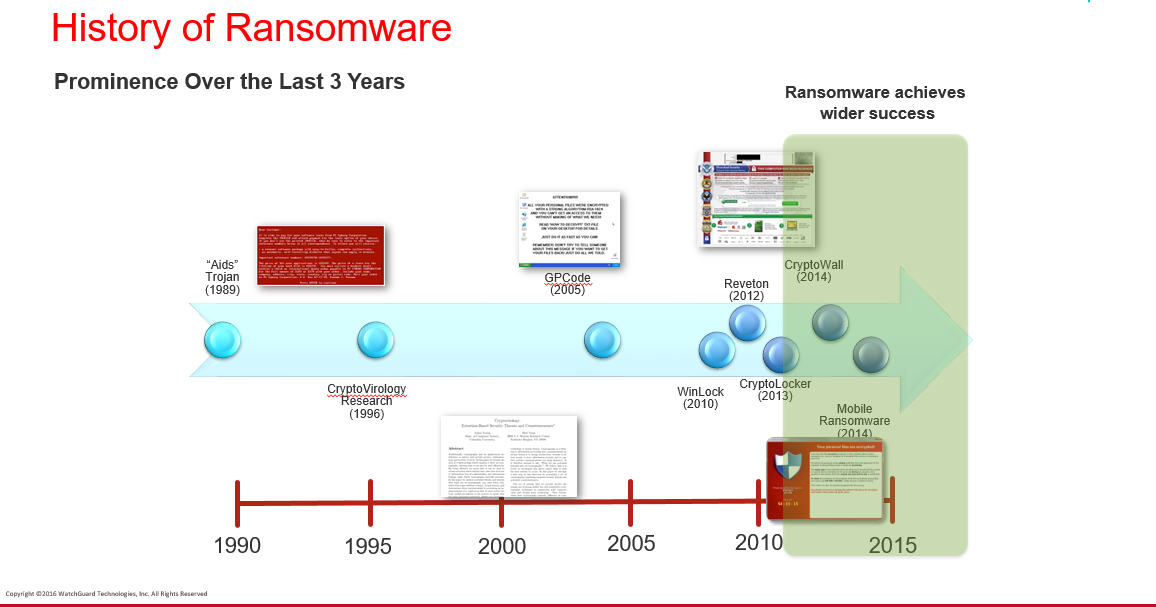 History of ransomware