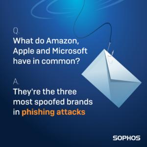 Sophos Phishing Statistics